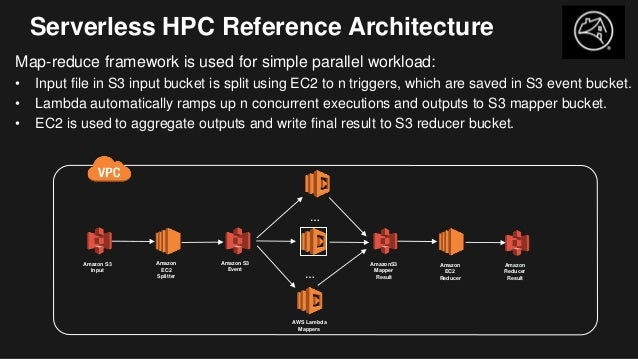 Serverless HPC Reference Architecture Map-reduce framework is used for simple parallel workload: • Input file in S3 input ...