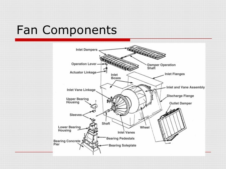 Fans In Thermal Power Plants Rh Slideshare Net Electric Fan Relay Wiring Diagram 3 Sd Switch