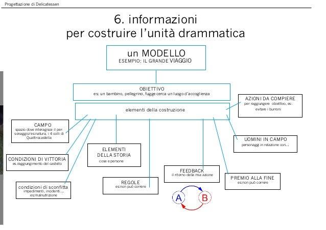 Progettazione di Delicatessen 6. informazioni per costruire l'unità drammatica un MODELLO ESEMPIO: IL GRANDE VIAGGIO CAMPO...