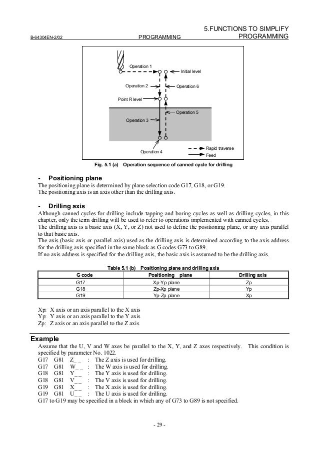 fanuc 0i operator s manual rh slideshare net fanuc oi-md user manual Fanuc CNC