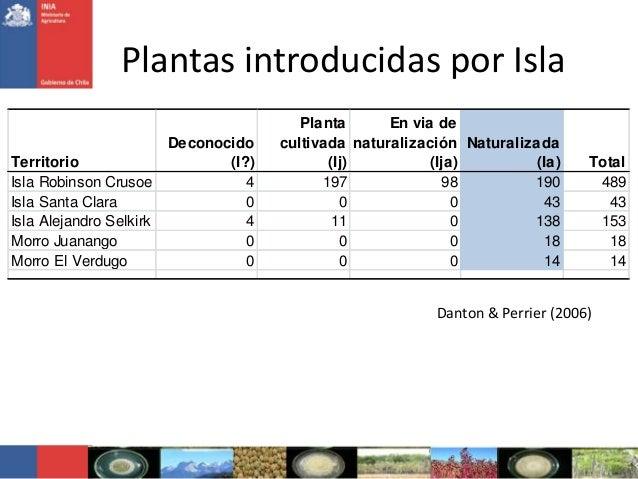 Plantas introducidas por IslaDanton & Perrier (2006)TerritorioDeconocido(I?)Plantacultivada(Ij)En via denaturalización(Ija...