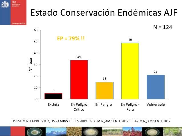 Estado Conservación Endémicas AJFDS 151 MINSEGPRES 2007, DS 23 MINSEGPRES 2009, DS 33 MIN_AMBIENTE 2012, DS 42 MIN_AMBIENT...