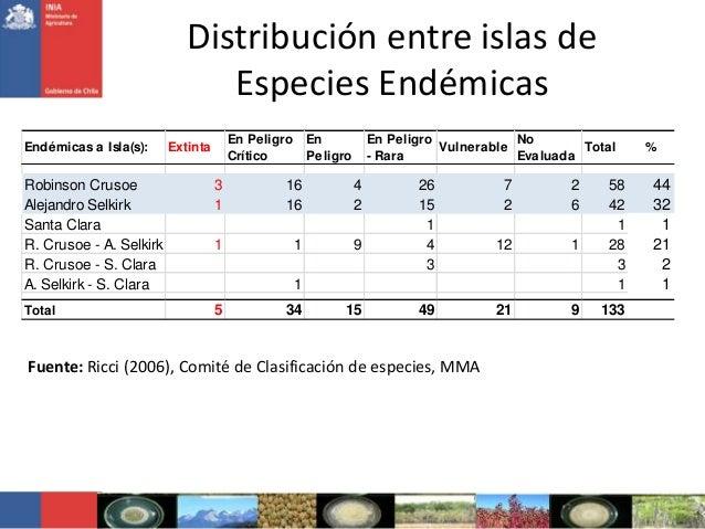 Distribución entre islas deEspecies EndémicasFuente: Ricci (2006), Comité de Clasificación de especies, MMAEndémicas a Isl...