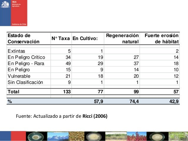 Fuente: Actualizado a partir de Ricci (2006)Estado deConservaciónN° Taxa En Cultivo:RegeneraciónnaturalFuerte erosiónde há...