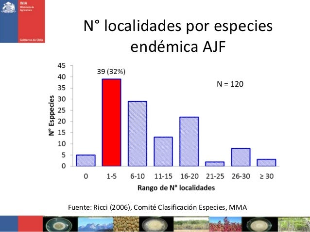 N° localidades por especiesendémica AJFFuente: Ricci (2006), Comité Clasificación Especies, MMAN = 120