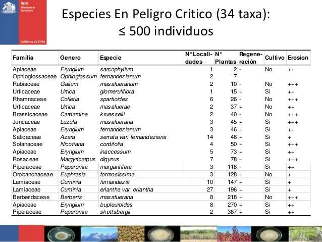 Especies En Peligro Critico (34 taxa):≤ 500 individuosFamilia Genero EspecieN° Locali-dadesN°PlantasRegene-raciónCultivo E...