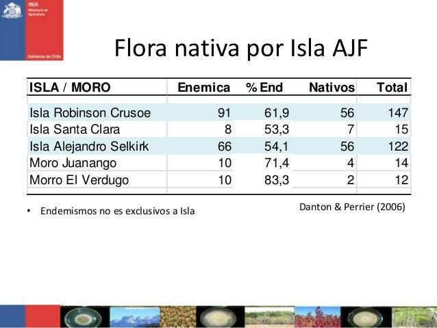 Flora nativa por Isla AJFDanton & Perrier (2006)• Endemismos no es exclusivos a IslaISLA / MORO Enemica % End Nativos Tota...