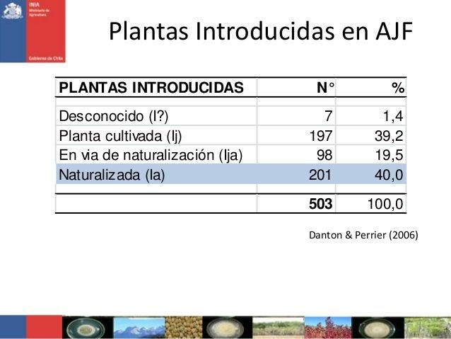 Plantas Introducidas en AJFPLANTAS INTRODUCIDAS N° %Desconocido (I?) 7 1,4Planta cultivada (Ij) 197 39,2En via de naturali...
