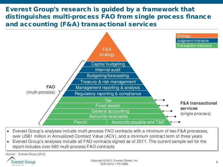 Preview Deck | Finance and Accounting Outsourcing (FAO) Annual Report