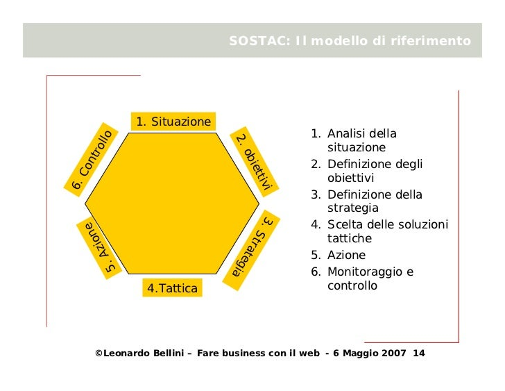 SOSTAC: Il modello di riferimento                      1. Situazione                                                 1. An...
