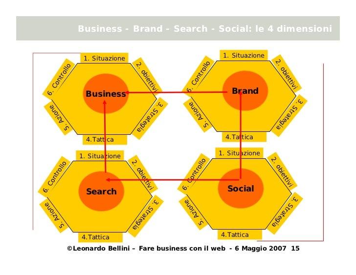 Business - Brand - Search - Social: le 4 dimensioni                                                                1. Situ...