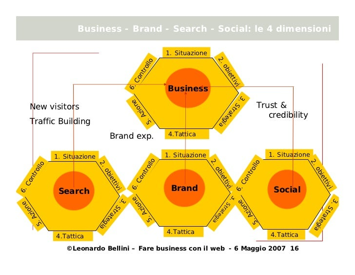 Business - Brand - Search - Social: le 4 dimensioni                                                                       ...