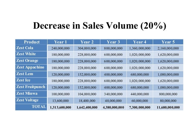 Decrease in Sales Volume (20%) Product Year 1 Year 2 Year 3 Year 4 Year 5 Zest Cola 240,000,000 304,000,000 800,000,000 1,...