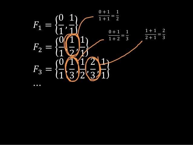 𝐹1 =01,11𝐹2 =01,12,11𝐹3 =01,13,12,23,11⋯0 + 11 + 1=120 + 11 + 2=131 + 12 + 1=23