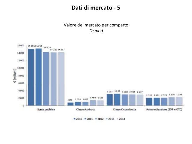 Dati di mercato - 5 Valore del mercato per comparto Osmed