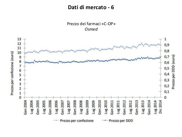 Dati di mercato - 6 Prezzo dei farmaci «C-OP» Osmed