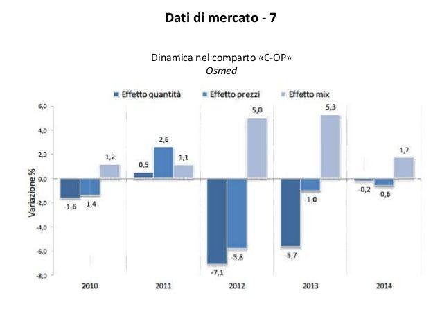 Dati di mercato - 7 Dinamica nel comparto «C-OP» Osmed