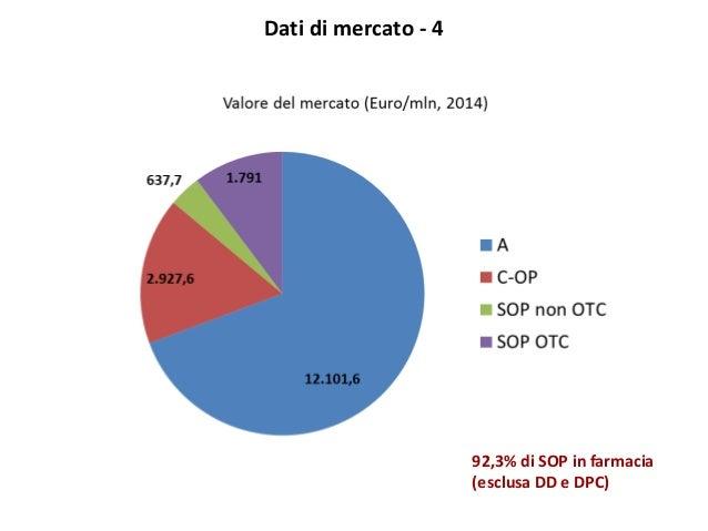 Dati di mercato - 4 92,3% di SOP in farmacia (esclusa DD e DPC)