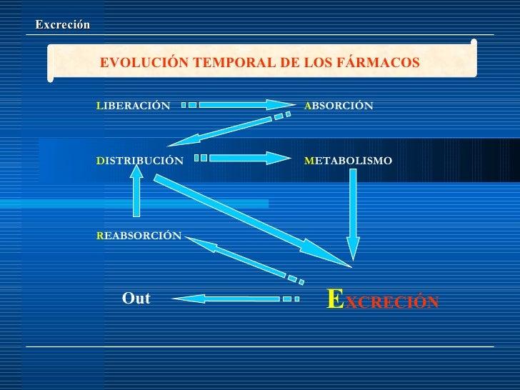 Farmacocinetica excrecion 8 Slide 2