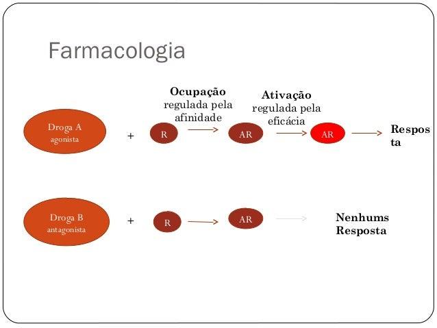 Farmacologia  Droga A  agonista  Droga B  antagonista  +  +  R  R  AR  AR  AR Respos  ta  Nenhums  Resposta  Ocupação  reg...