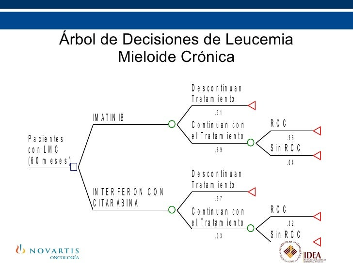 Árbol de Decisiones de Leucemia Mieloide Crónica