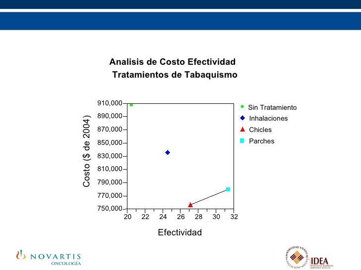 Analisis de Costo Efectividad Tratamientos de Tabaquismo Efectividad Costo ($ de 2004) 20 22 24 26 28 30 32 910,000 890,00...