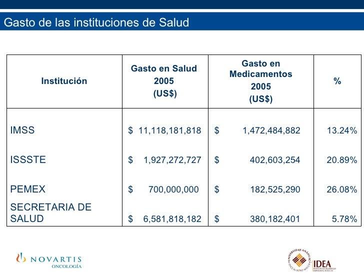 Gasto de las instituciones de Salud 5.78% $  380,182,401  $  6,581,818,182  SECRETARIA DE SALUD 26.08% $  182,525,290  $  ...
