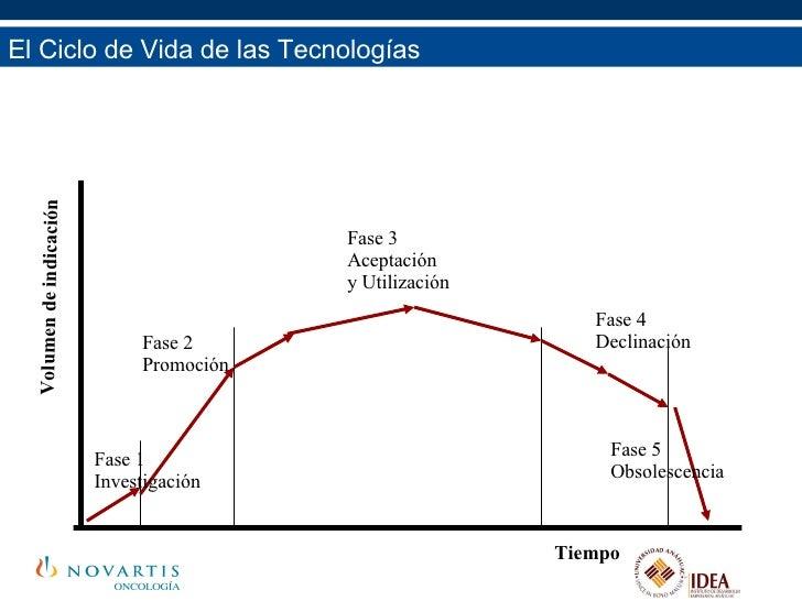El Ciclo de Vida de las Tecnologías El Ciclo de Vida de las Tecnologías Fase 1 Investigación Fase 2 Promoción Fase 3 Acept...