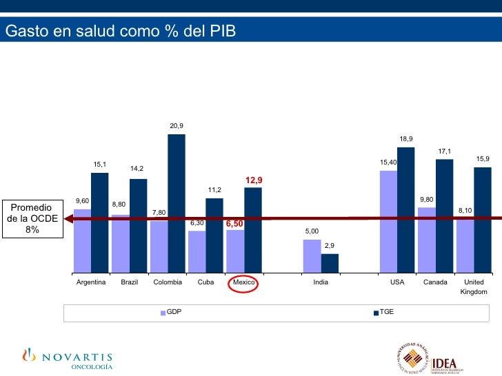 Gasto en salud como % del PIB Promedio  de la OCDE 8% 9,60 7,80 6,30 6,50 5,00 15,40 9,80 8,10 15,1 20,9 11,2 12,9 2,9 18,...