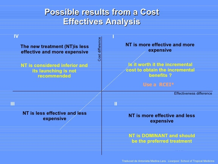 The new treatment (NT)is less effective and more expensive Cost difference  III II Possible results from a Cost Effectives...
