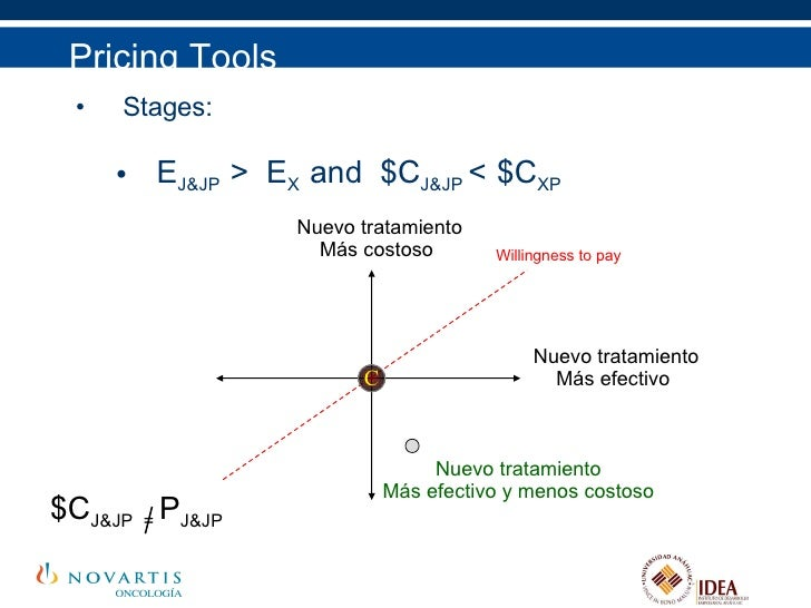 Pricing Tools <ul><li>Stages: </li></ul><ul><ul><li>E J&JP  >  E X  and  $C J&JP  <   $C XP </li></ul></ul>C Nuevo tratami...