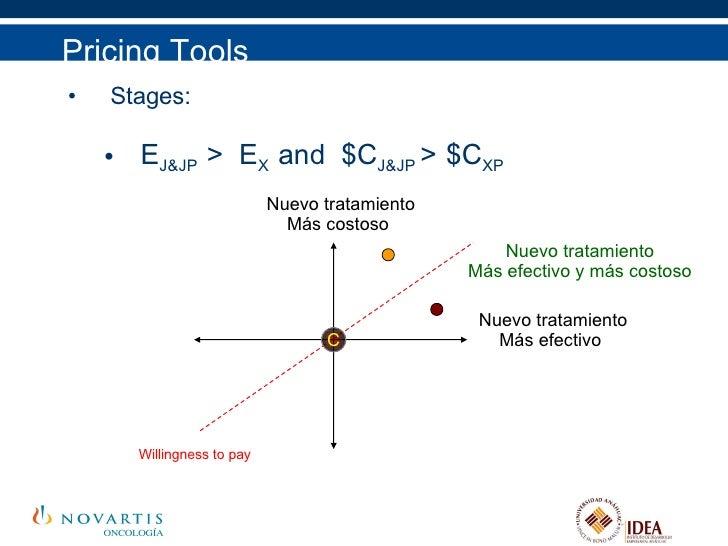 <ul><li>Stages: </li></ul><ul><ul><li>E J&JP  >  E X  and  $C J&JP  >   $C XP </li></ul></ul>Pricing Tools C Nuevo tratami...