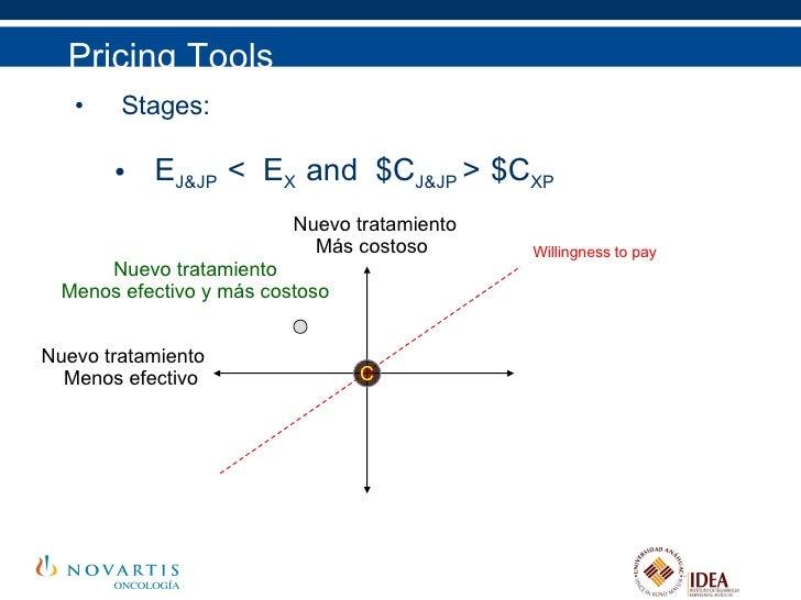 <ul><li>Stages: </li></ul><ul><ul><li>E J&JP  <  E X  and  $C J&JP  >   $C XP </li></ul></ul>Pricing Tools C Nuevo tratami...