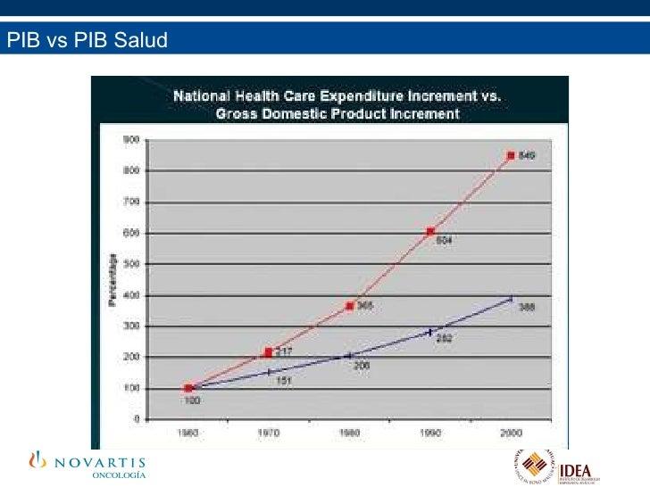 PIB vs PIB Salud