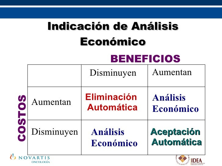 Aumentan Disminuyen Indicación de Análisis Económico BENEFICIOS  COSTOS Aumentan Análisis Económico Aceptación  Automática...