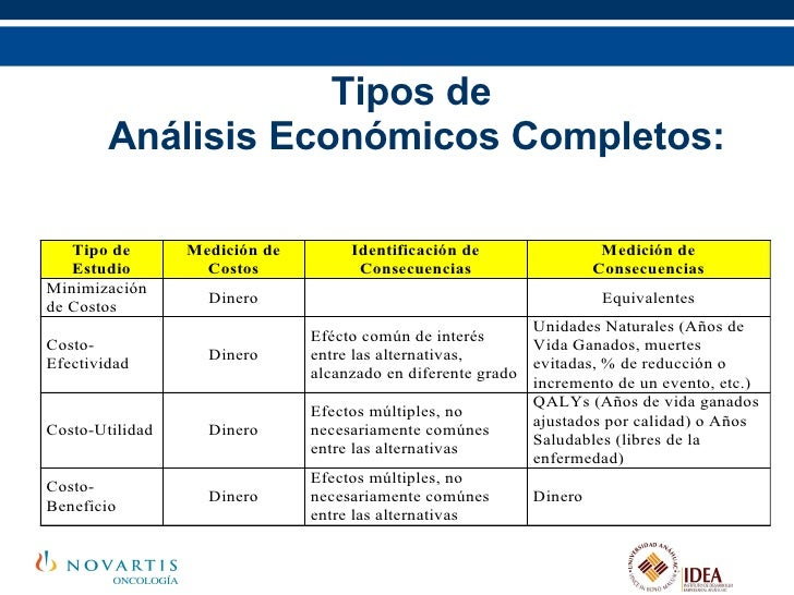 <ul><ul><li>Tipos de  </li></ul></ul><ul><ul><li>Análisis Económicos Completos: </li></ul></ul>