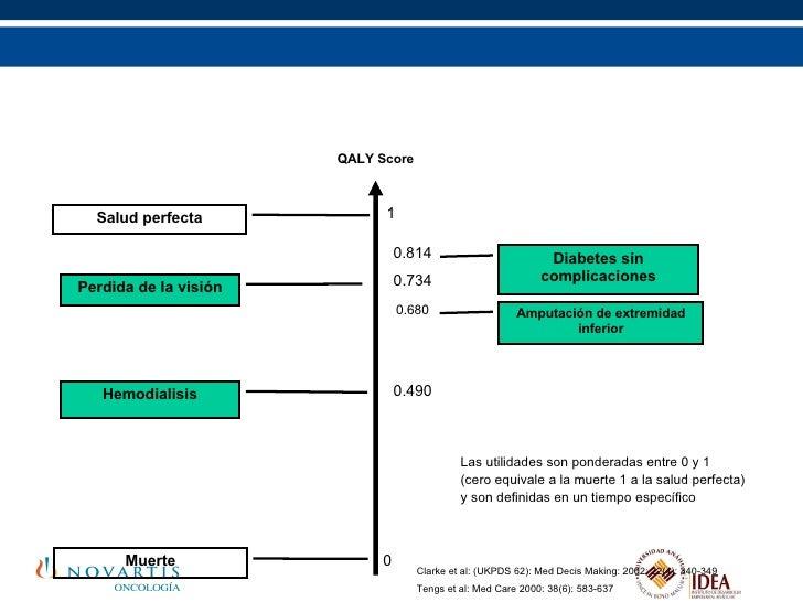 Complicaciones de la diabetes y la calidad de vida Clarke et al: (UKPDS 62): Med Decis Making: 2002: 22(4): 340-349 Tengs ...