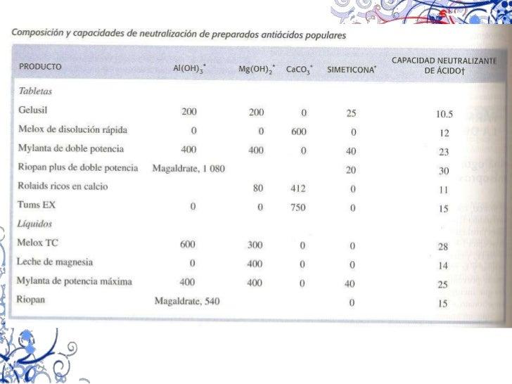 Regulación de la secreción pancreática<br />Peptosas y proteosas<br />Alimentos ácidos<br />Estimulan al<br /><ul><li> ACh...