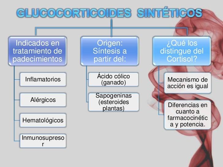 Farmacologia De Los Corticoesteroides