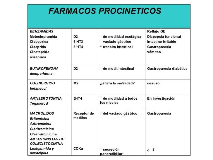 Farmacologia De La Motilidad Intes. 9 1 08