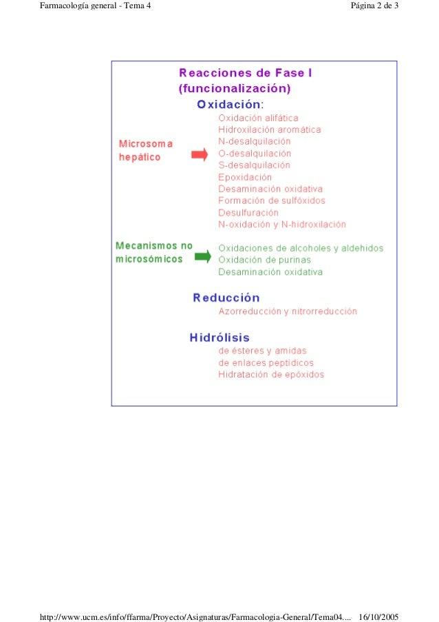 Página 2 de 3Farmacología general - Tema 416/10/2005http://www.ucm.es/info/ffarma/Proyecto/Asignaturas/Farmacologia-Genera...