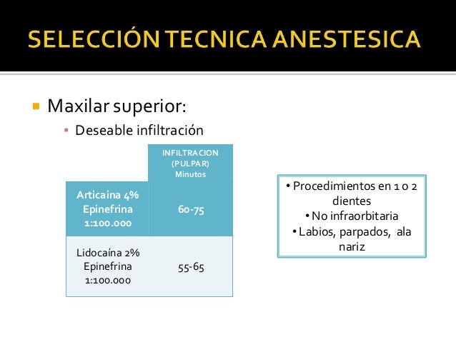 Farmacologia anestesicos locales en Odontología