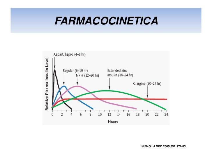 Farmacologia de insulinas (2) copia