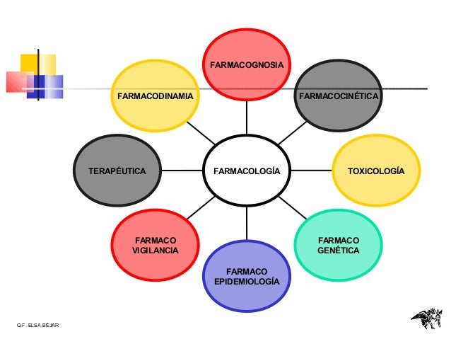 Farmacologia introduccion