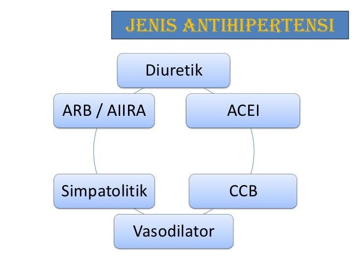 Farmakologi antihipertensi