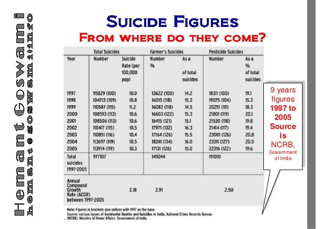 """Talk on """"Agriculture in the Era of Farmer's Sucide"""" Slide 3"""