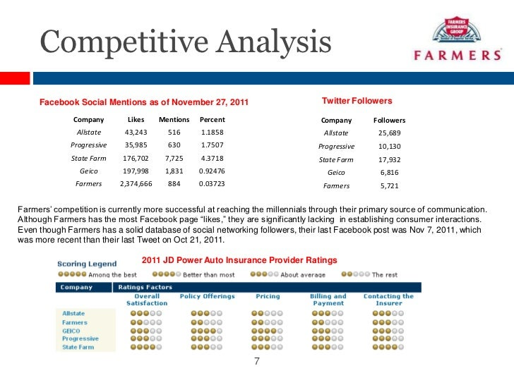 swot analysis of geico Case analysis on geico uploaded by paul abhik geico, analyis through imc  swot analysis strengths trusted current icons annoy perspective consumers with .