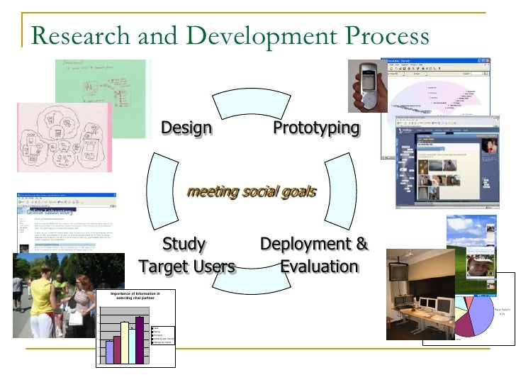 Research and Development - R&D