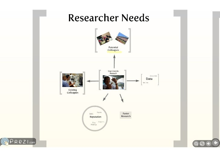 User-centric research Slide 2