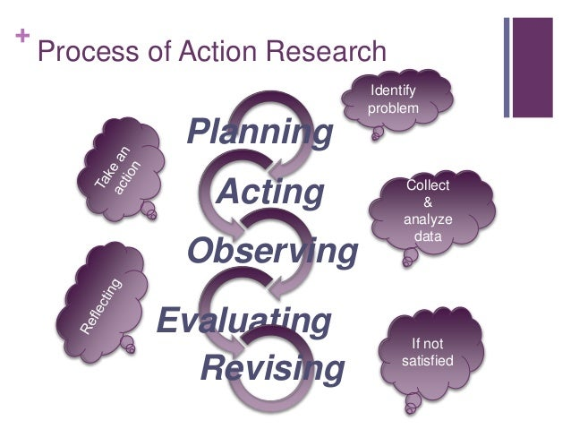 + Process of Action Research Planning Acting Observing Evaluating Revising Identify problem Collect & analyze data If not ...